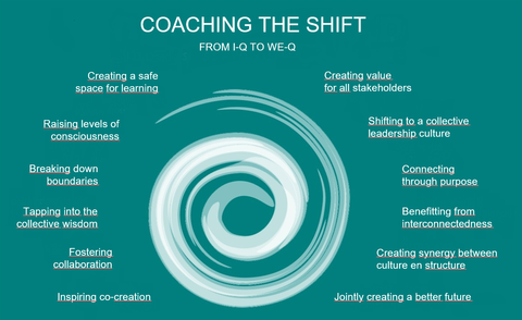 Coaching The Shift from IQ to WE-Q